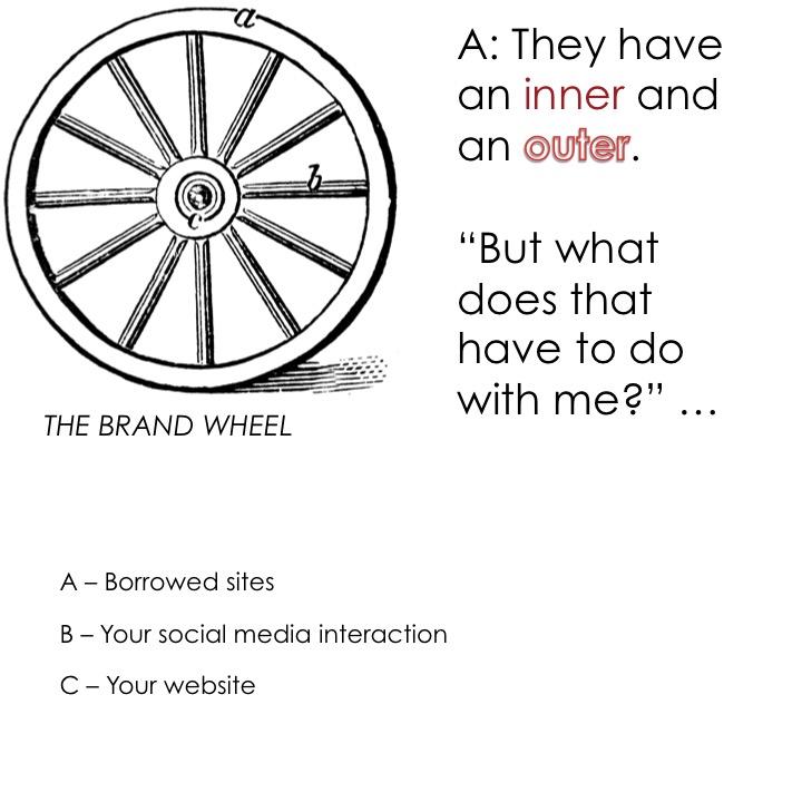 brand-wheel-kathy-muir